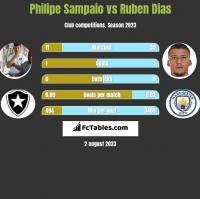 Philipe Sampaio vs Ruben Dias h2h player stats