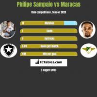 Philipe Sampaio vs Maracas h2h player stats
