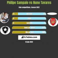 Philipe Sampaio vs Nuno Tavares h2h player stats
