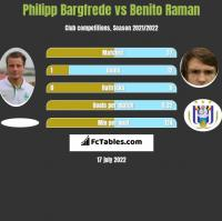 Philipp Bargfrede vs Benito Raman h2h player stats