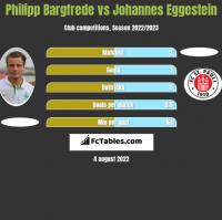 Philipp Bargfrede vs Johannes Eggestein h2h player stats