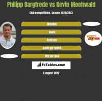 Philipp Bargfrede vs Kevin Moehwald h2h player stats