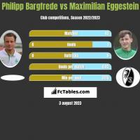 Philipp Bargfrede vs Maximilian Eggestein h2h player stats
