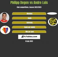 Philipp Degen vs Andre Luis h2h player stats