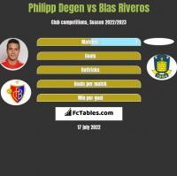 Philipp Degen vs Blas Riveros h2h player stats