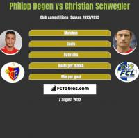 Philipp Degen vs Christian Schwegler h2h player stats