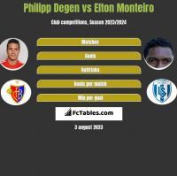 Philipp Degen vs Elton Monteiro h2h player stats