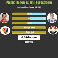 Philipp Degen vs Emil Bergstroem h2h player stats