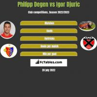 Philipp Degen vs Igor Djuric h2h player stats