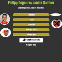 Philipp Degen vs Janick Kamber h2h player stats
