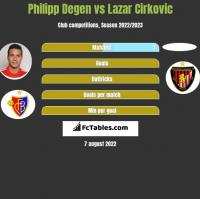 Philipp Degen vs Lazar Cirkovic h2h player stats