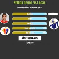 Philipp Degen vs Lucas h2h player stats