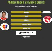 Philipp Degen vs Marco Buerki h2h player stats