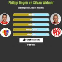 Philipp Degen vs Silvan Widmer h2h player stats
