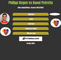 Philipp Degen vs Raoul Petretta h2h player stats