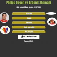 Philipp Degen vs Arbenit Xhemajli h2h player stats