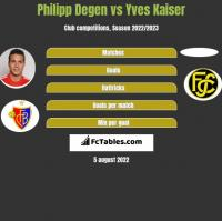 Philipp Degen vs Yves Kaiser h2h player stats