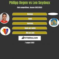 Philipp Degen vs Leo Seydoux h2h player stats