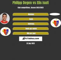 Philipp Degen vs Elis Isufi h2h player stats