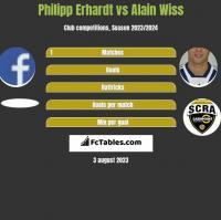 Philipp Erhardt vs Alain Wiss h2h player stats