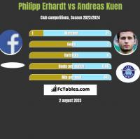 Philipp Erhardt vs Andreas Kuen h2h player stats