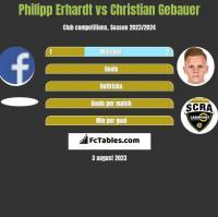 Philipp Erhardt vs Christian Gebauer h2h player stats