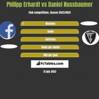 Philipp Erhardt vs Daniel Nussbaumer h2h player stats
