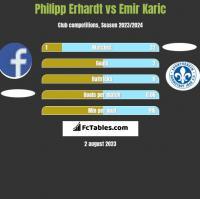Philipp Erhardt vs Emir Karic h2h player stats