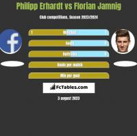 Philipp Erhardt vs Florian Jamnig h2h player stats