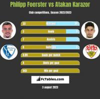 Philipp Foerster vs Atakan Karazor h2h player stats