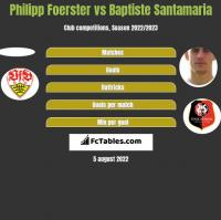 Philipp Foerster vs Baptiste Santamaria h2h player stats