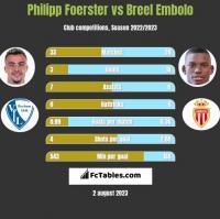 Philipp Foerster vs Breel Embolo h2h player stats