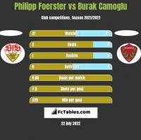 Philipp Foerster vs Burak Camoglu h2h player stats
