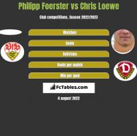 Philipp Foerster vs Chris Loewe h2h player stats