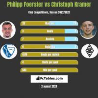 Philipp Foerster vs Christoph Kramer h2h player stats