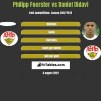 Philipp Foerster vs Daniel Didavi h2h player stats