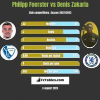 Philipp Foerster vs Denis Zakaria h2h player stats
