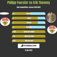 Philipp Foerster vs Erik Thommy h2h player stats