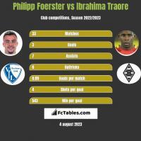 Philipp Foerster vs Ibrahima Traore h2h player stats
