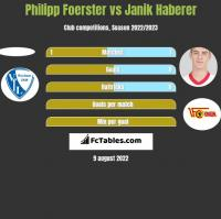 Philipp Foerster vs Janik Haberer h2h player stats