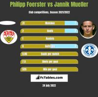 Philipp Foerster vs Jannik Mueller h2h player stats