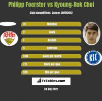 Philipp Foerster vs Kyoung-Rok Choi h2h player stats