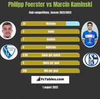Philipp Foerster vs Marcin Kaminski h2h player stats
