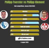 Philipp Foerster vs Philipp Klement h2h player stats