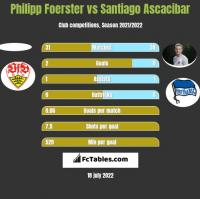 Philipp Foerster vs Santiago Ascacibar h2h player stats