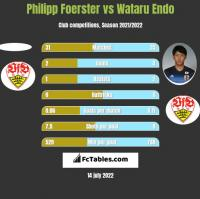 Philipp Foerster vs Wataru Endo h2h player stats