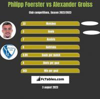 Philipp Foerster vs Alexander Groiss h2h player stats