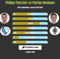 Philipp Foerster vs Florian Neuhaus h2h player stats