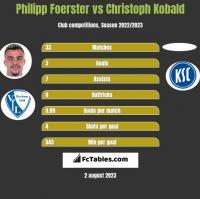 Philipp Foerster vs Christoph Kobald h2h player stats