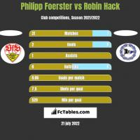 Philipp Foerster vs Robin Hack h2h player stats